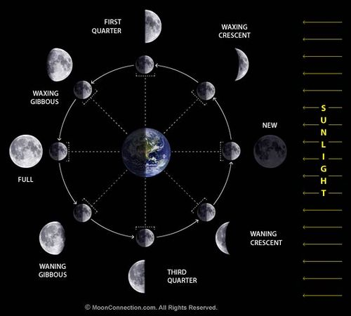 1-moon_phases_diagram